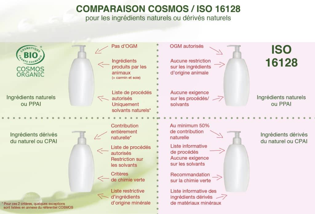 Comparaison ingrédients naturels Cosmos - ISO 16128